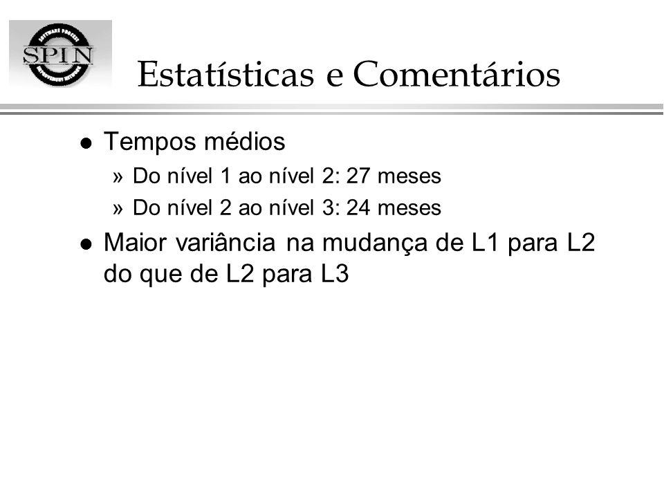 Estatísticas e Comentários l Tempos médios »Do nível 1 ao nível 2: 27 meses »Do nível 2 ao nível 3: 24 meses l Maior variância na mudança de L1 para L