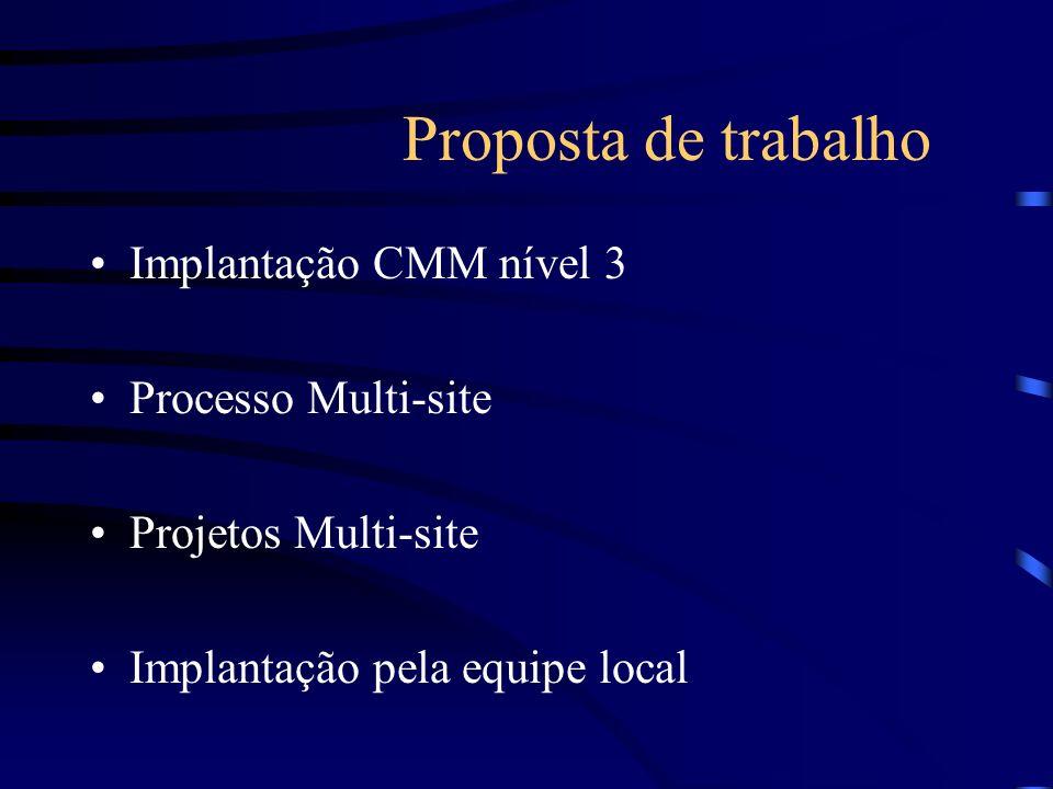 Proposta de trabalho Implantação CMM nível 3 Processo Multi-site Projetos Multi-site Implantação pela equipe local