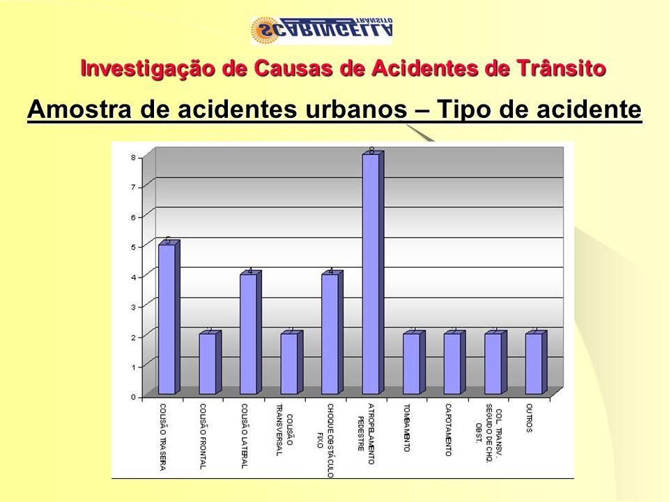 Investigação de Causas de Acidentes de Trânsito Amostra de acidentes urbanos – Tipo de acidente