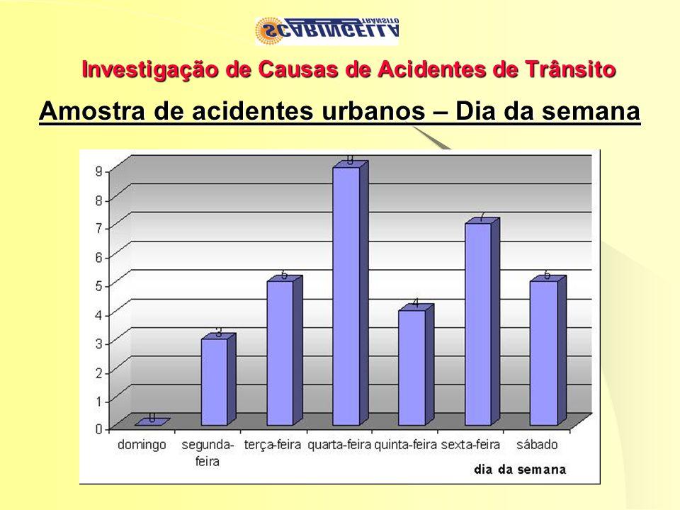 Investigação de Causas de Acidentes de Trânsito Amostra de acidentes urbanos – Dia da semana