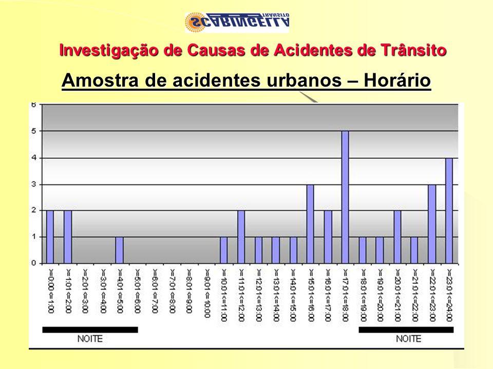 Investigação de Causas de Acidentes de Trânsito Amostra de acidentes urbanos – Horário