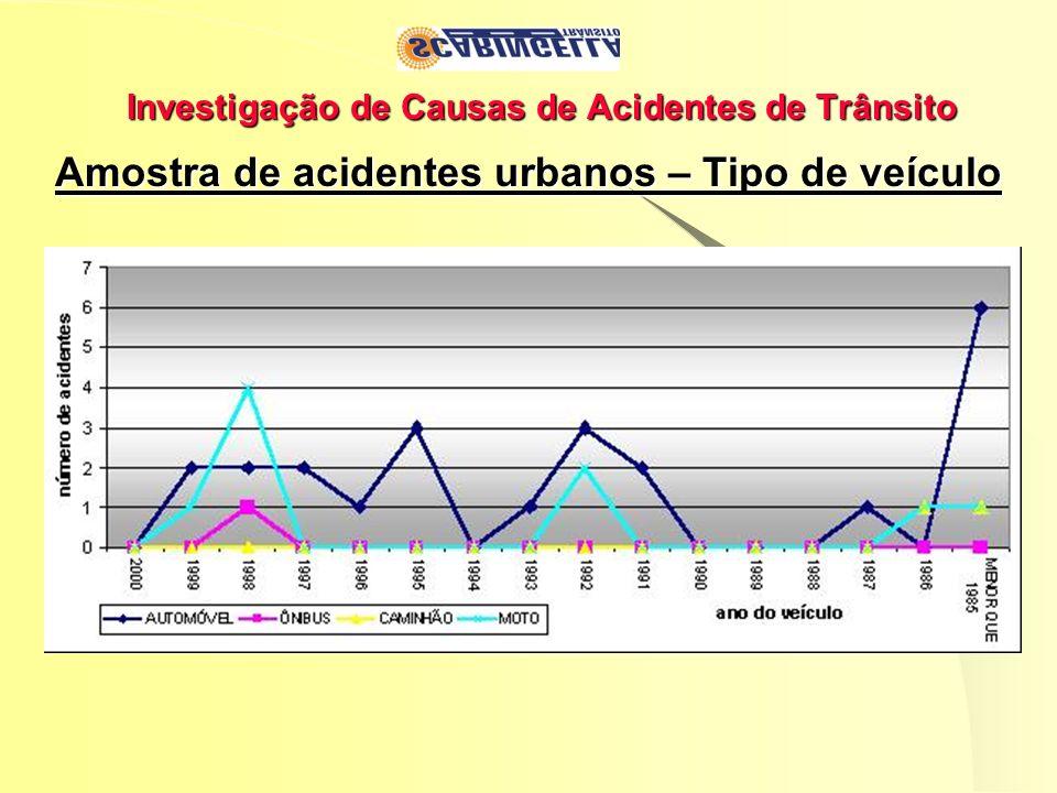Investigação de Causas de Acidentes de Trânsito Amostra de acidentes urbanos – Tipo de veículo