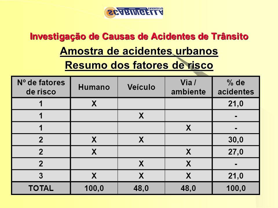 Investigação de Causas de Acidentes de Trânsito Amostra de acidentes urbanos Resumo dos fatores de risco Nº de fatores de risco HumanoVeículo Via / am