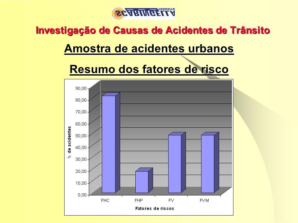 Investigação de Causas de Acidentes de Trânsito Amostra de acidentes urbanos Resumo dos fatores de risco