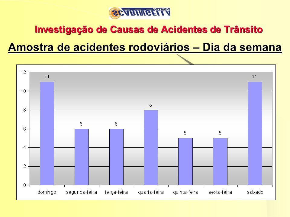 Investigação de Causas de Acidentes de Trânsito Amostra de acidentes rodoviários – Dia da semana