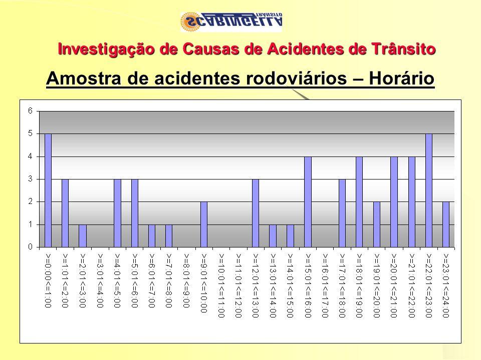 Investigação de Causas de Acidentes de Trânsito Amostra de acidentes rodoviários – Horário