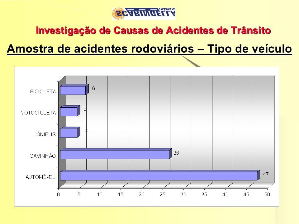 Investigação de Causas de Acidentes de Trânsito Amostra de acidentes rodoviários – Tipo de veículo