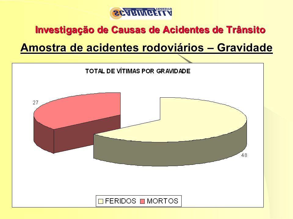 Investigação de Causas de Acidentes de Trânsito Amostra de acidentes rodoviários – Gravidade