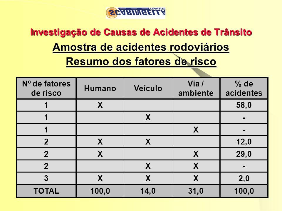 Investigação de Causas de Acidentes de Trânsito Amostra de acidentes rodoviários Resumo dos fatores de risco Nº de fatores de risco HumanoVeículo Via