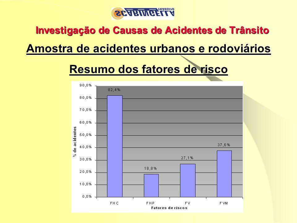 Investigação de Causas de Acidentes de Trânsito Amostra de acidentes urbanos e rodoviários Resumo dos fatores de risco