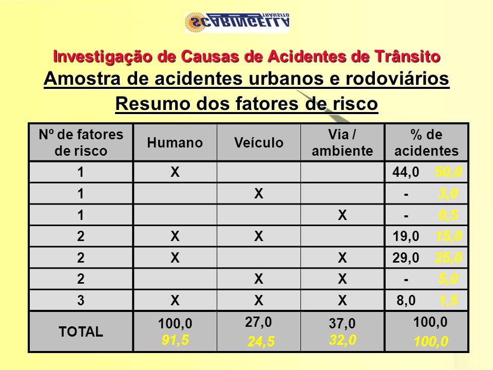 Investigação de Causas de Acidentes de Trânsito Amostra de acidentes urbanos e rodoviários Resumo dos fatores de risco Nº de fatores de risco HumanoVe