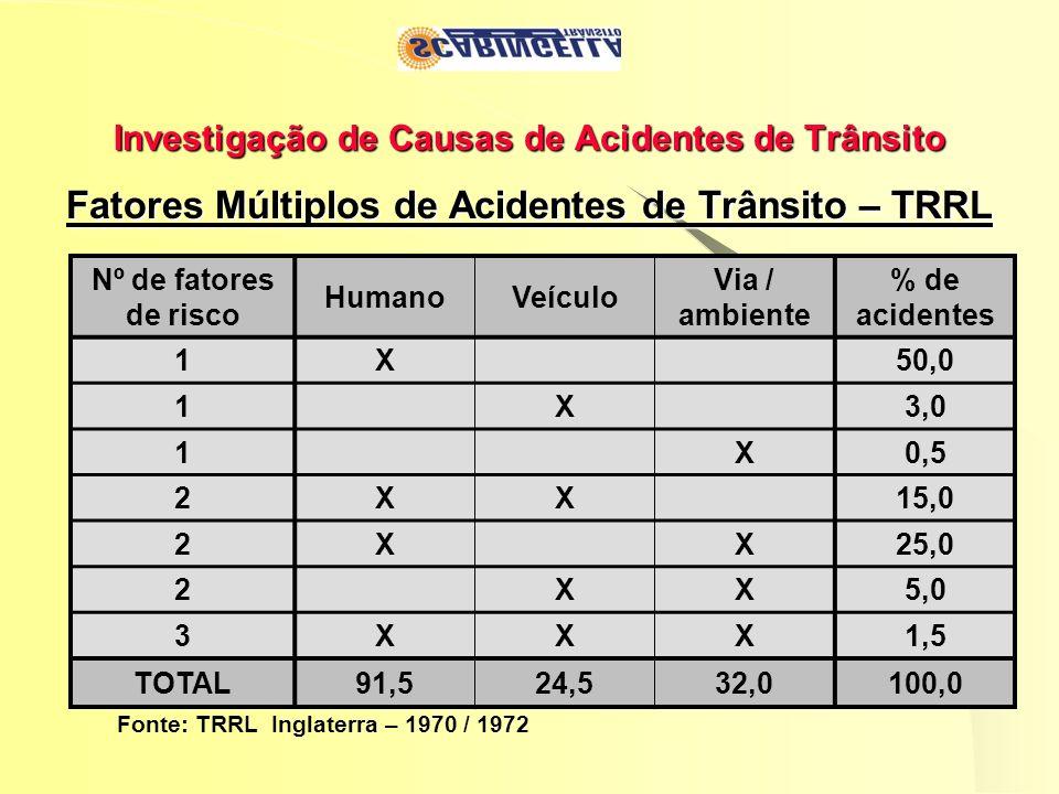Investigação de Causas de Acidentes de Trânsito Fatores Múltiplos de Acidentes de Trânsito – TRRL Fonte: TRRL Inglaterra – 1970 / 1972 Nº de fatores d