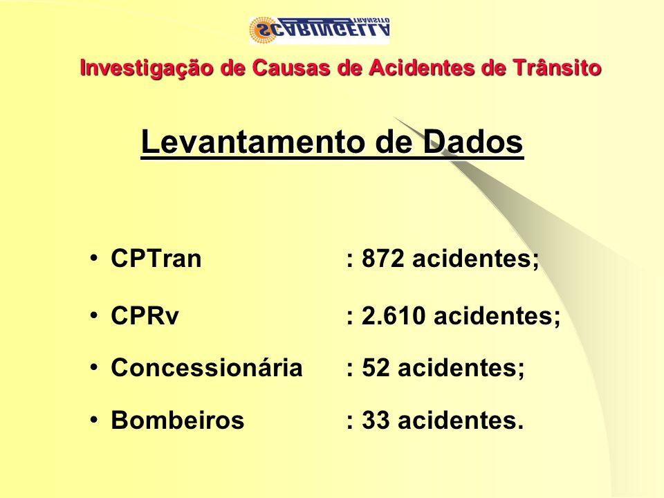 Investigação de Causas de Acidentes de Trânsito Levantamento de Dados CPTran : 872 acidentes; CPRv : 2.610 acidentes; Concessionária : 52 acidentes; B