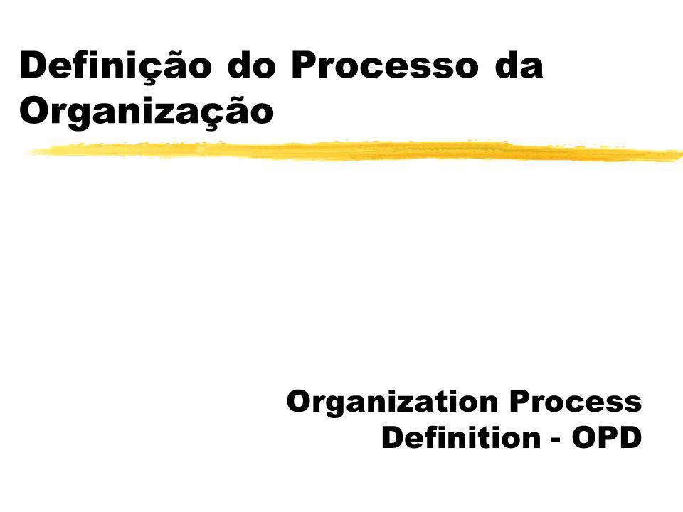 OPF - Retorno do Investimento zRedução do risco yMelhoria planejada yMelhoria de processo coordenada e focada zEntendimento da capacitação do processo yAvaliações zAumento da capacitação do processo yAções de melhoria