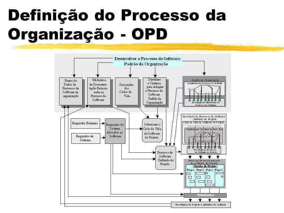 Definição do Processo da Organização Organization Process Definition - OPD