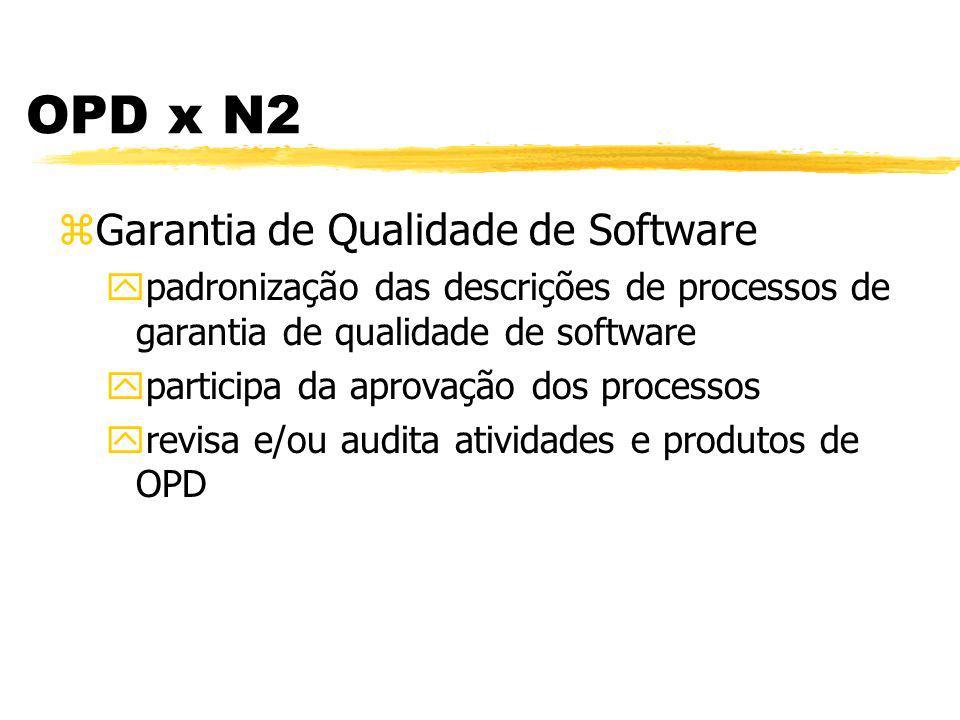 OPD x N2 zGerência de Configuração de Software ypadronização das descrições de processos de gerência de configuração ydescrições do processo de software padrão sob SCM yativos de processo gerenciados e controlados