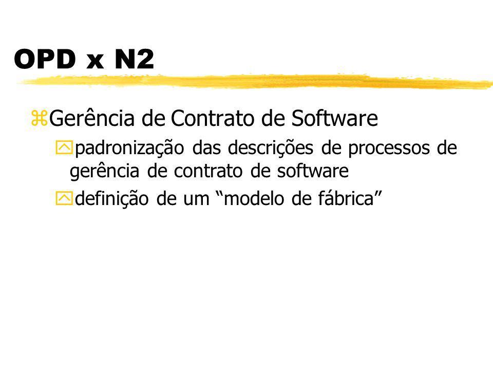 OPD x N2 zGarantia de Qualidade de Software ypadronização das descrições de processos de garantia de qualidade de software yparticipa da aprovação dos processos yrevisa e/ou audita atividades e produtos de OPD