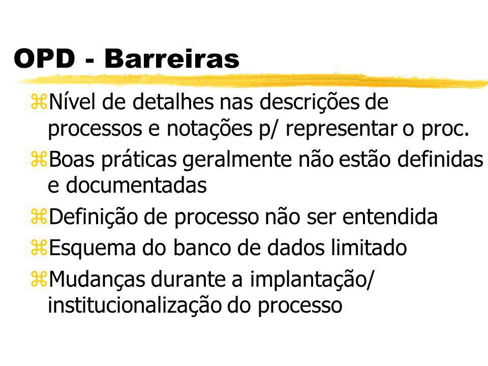 OPD x N2 zGerência de Contrato de Software ypadronização das descrições de processos de gerência de contrato de software ydefinição de um modelo de fábrica
