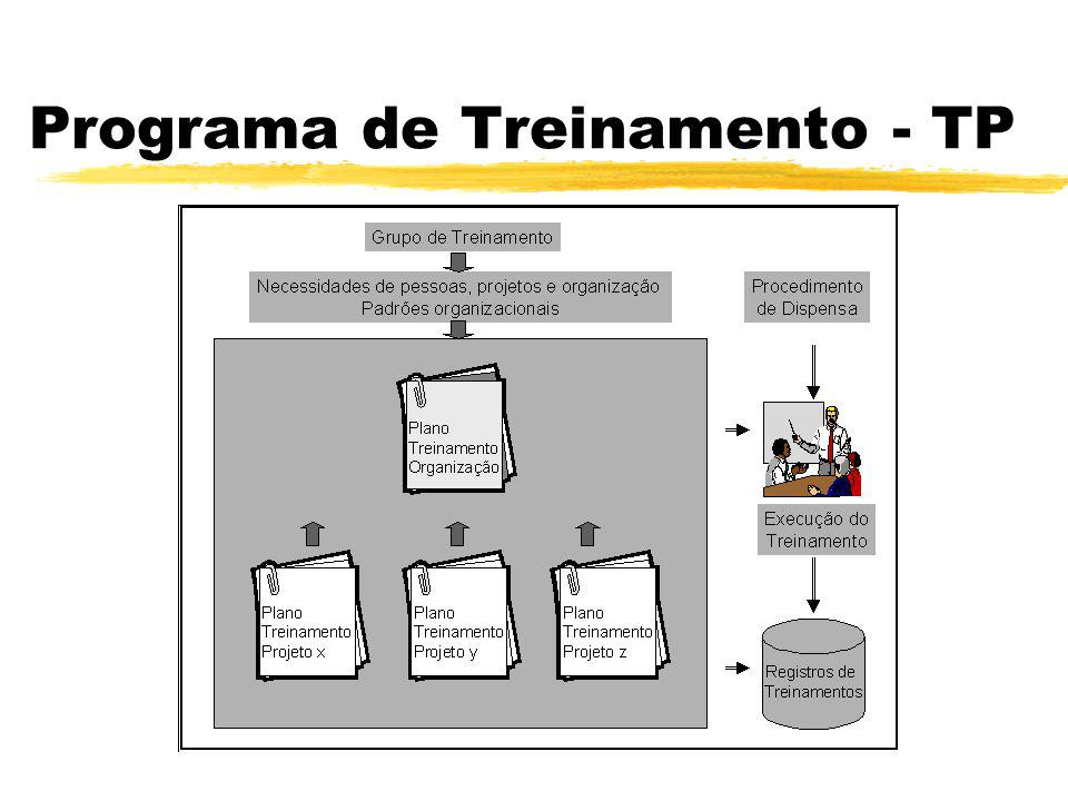 Programa de Treinamento Training Program - TP