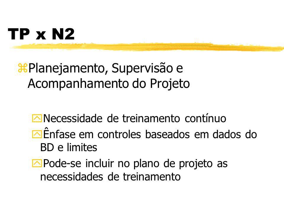 TP x N2 zGerência de Requisitos yNecessidade de treinamento contínuo yTreinamento em métodos, técnicas...