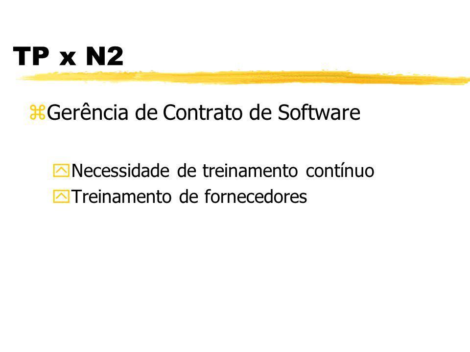 TP x N2 zGarantia da Qualidade de Software yNecessidade de treinamento contínuo yÊnfase em checklists padronizados