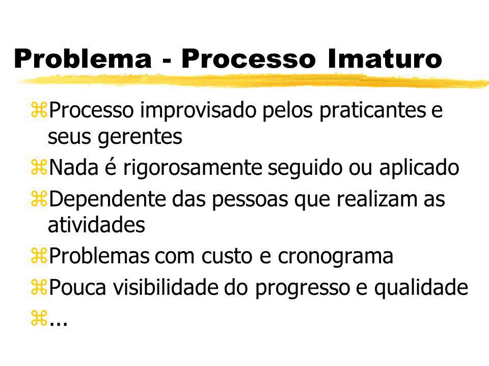 Processo CBA IPI CBA IPI - CMM Based Appraisal Internal Process Improvement