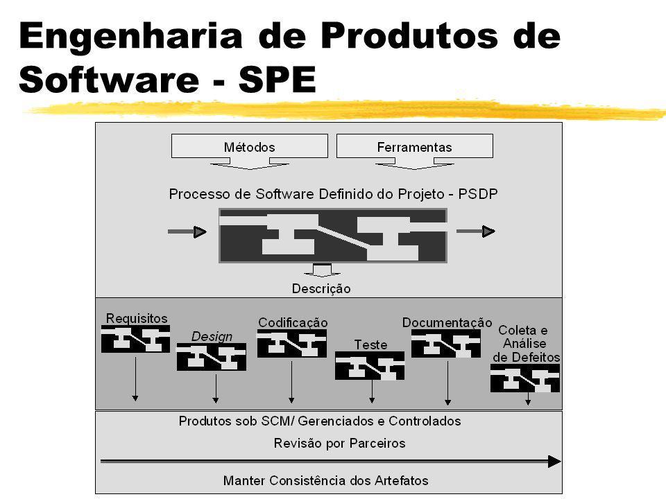 Engenharia de Produtos de Software Software Product Engineering - SPE