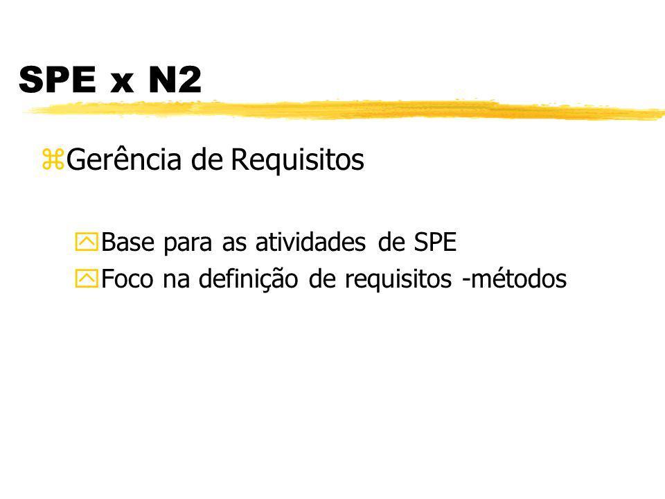 Engenharia de Produtos de Software - SPE