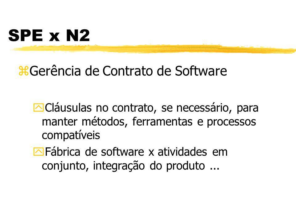 SPE x N2 zGarantia de Qualidade de Software ypassa a ter mais recursos para realizar revisões e auditorias -> procedimentos, métodos, padrões de SPE...