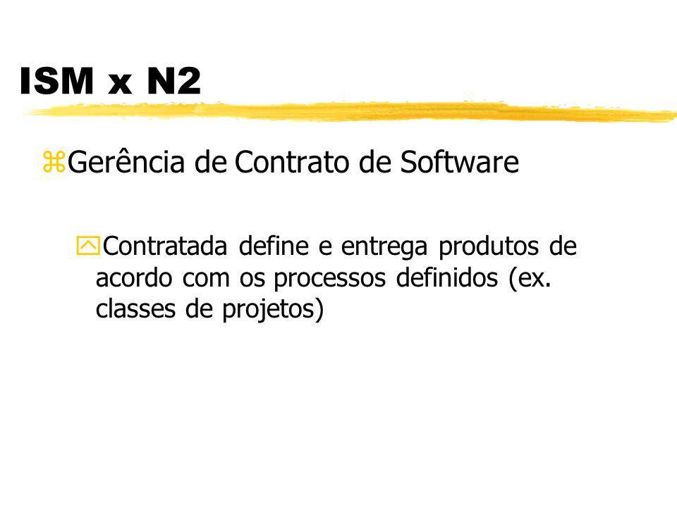ISM x N2 zGerência de Configuração de Software yPode-se definir baselines mínimas - acordando para a duração de projetos
