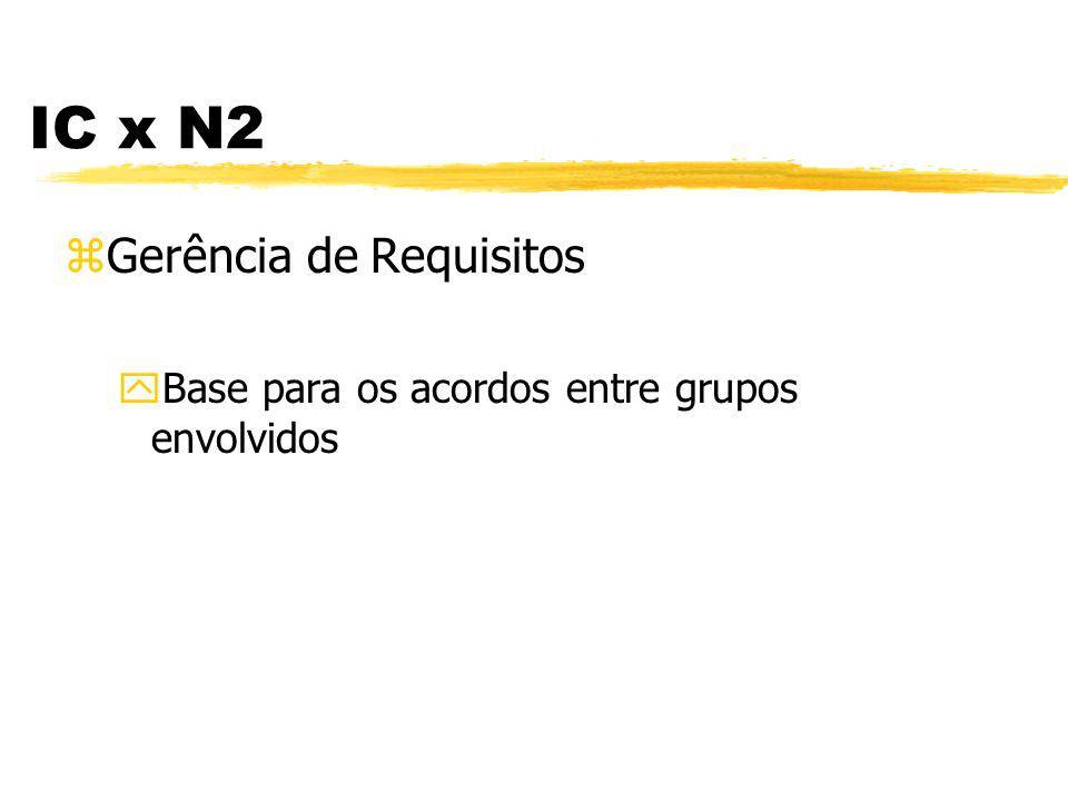 Coordenação entre Grupos - IC