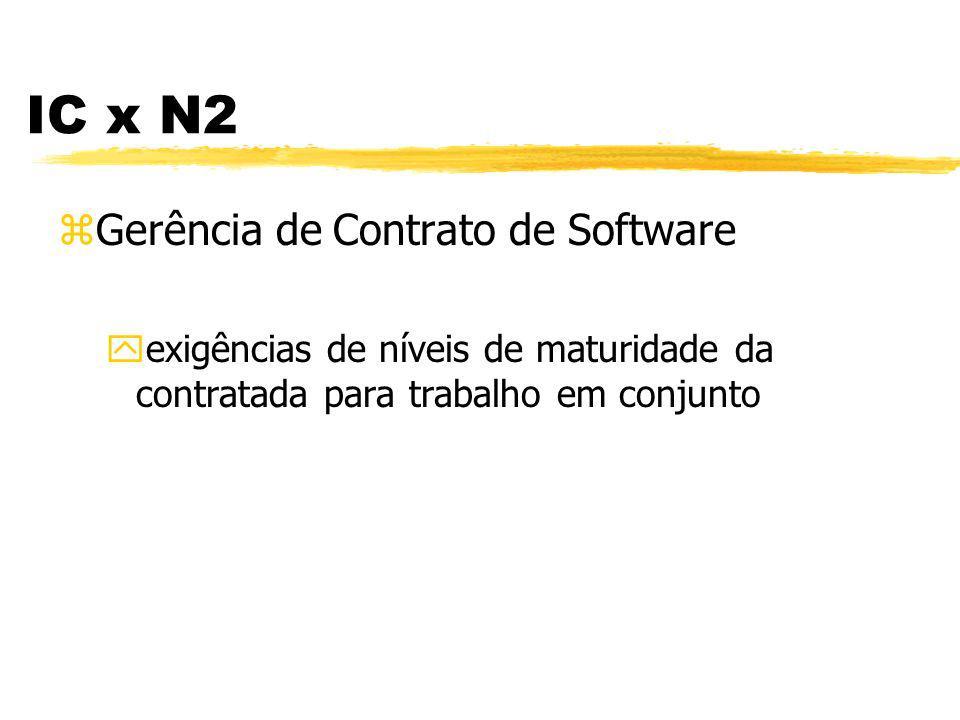 IC x N2 zGarantia de Qualidade de Software yincluir revisão/ auditoria de atividades e produtos de IC
