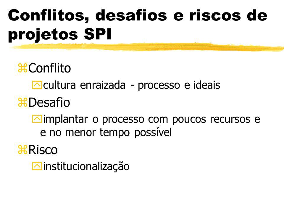SPE - Barreiras zMétodos e ferramentas pouco apropriados ou incompatíveis zMétodos e ferramentas pouco eficientes zProcesso pouco efetivo (ex.