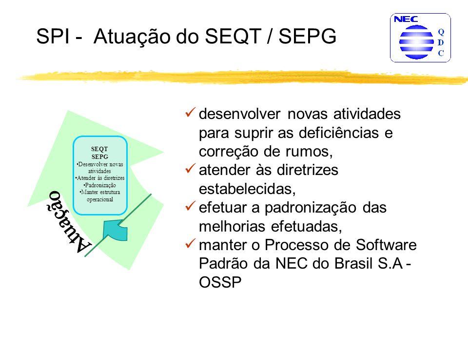 SPI - Atuação do SEQT / SEPG Macro Âmbito da ADS Âmbito corporativo Comitê Diretivo SEQT Comitê da Qualidade + SEPG