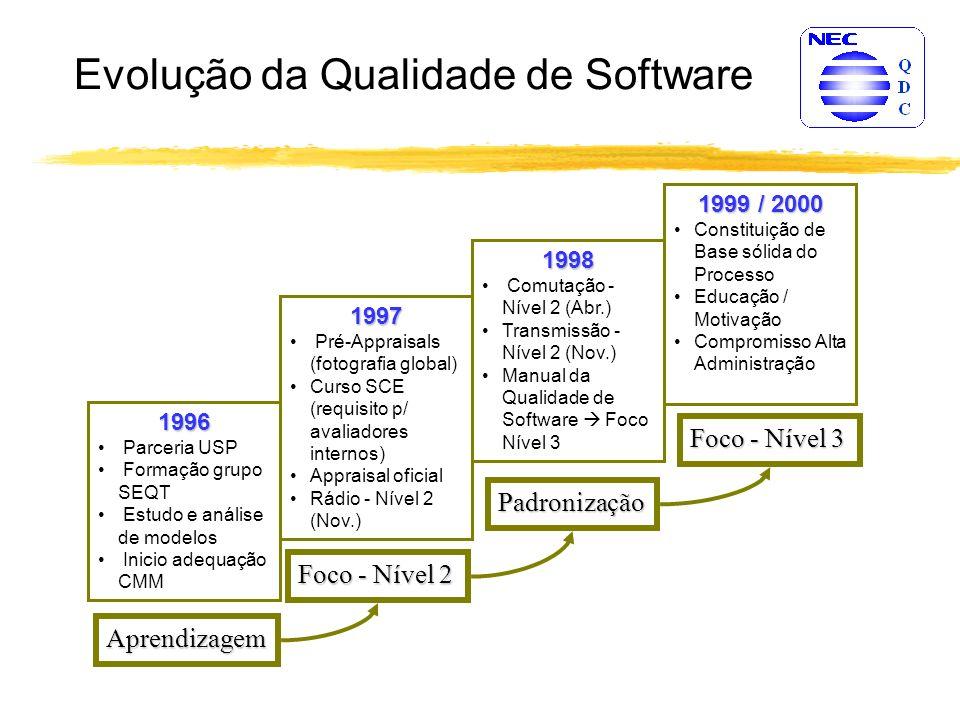 Evolução da Qualidade de Software 1996 Parceria USP Formação grupo SEQT Estudo e análise de modelos Inicio adequação CMM Aprendizagem 1997 Pré-Appraisals (fotografia global) Curso SCE (requisito p/ avaliadores internos) Appraisal oficial Rádio - Nível 2 (Nov.) Foco - Nível 2 1998 Comutação - Nível 2 (Abr.) Transmissão - Nível 2 (Nov.) Manual da Qualidade de Software Foco Nível 3 Padronização 1999 / 2000 Constituição de Base sólida do Processo Educação / Motivação Compromisso Alta Administração Foco - Nível 3