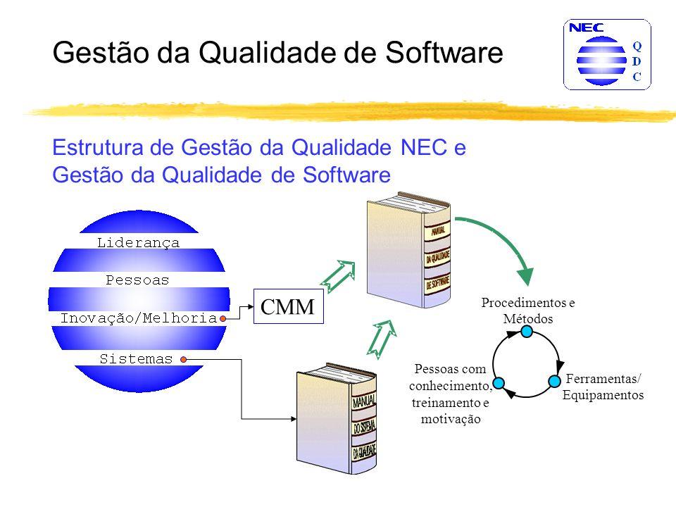 Gestão da Qualidade de Software Ferramentas/ Equipamentos Procedimentos e Métodos Pessoas com conhecimento, treinamento e motivação CMM Estrutura de Gestão da Qualidade NEC e Gestão da Qualidade de Software