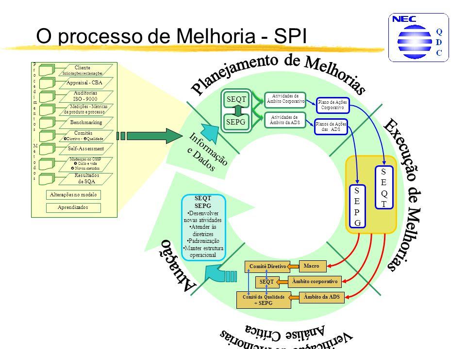 O processo de Melhoria - SPI I n f o r m a ç ã o e D a d o s SEPGSEPG SEQTSEQT SEQT SEPG Desenvolver novas atividades Atender às diretrizes Padronização Manter estrutura operacional Macro Âmbito da ADS Âmbito corporativo Comitê Diretivo SEQT Comitê da Qualidade + SEPG SEQT SEPG Plano de Ações Corporativo Planos de Ações das ADS Atividades de Âmbito Corporativo Atividades de Âmbito da ADS Appraisal - CBA Auditorias ISO - 9000 Medições - Métricas de produto e processo Benchmarking Comitês Diretivo - Qualidade Self-Assessment Cliente Solicitações/reclamações Alterações no modelo Procedimentos /MétodosProcedimentos /Métodos Aprendizados Mudanças no OSSP Ciclo e vida Novos métodos Resultados de SQA