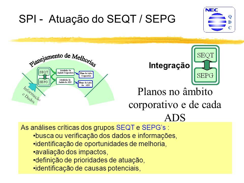 SPI - Atuação do SEQT / SEPG Integração As análises críticas dos grupos SEQT e SEPGs : busca ou verificação dos dados e informações, identificação de oportunidades de melhoria, avaliação dos impactos, definição de prioridades de atuação, identificação de causas potenciais, Planos no âmbito corporativo e de cada ADS