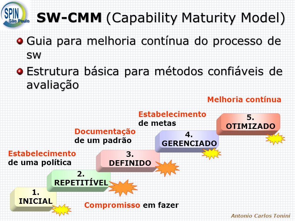 Antonio Carlos Tonini SW-CMM (Capability Maturity Model) Guia para melhoria contínua do processo de sw Estrutura básica para métodos confiáveis de ava