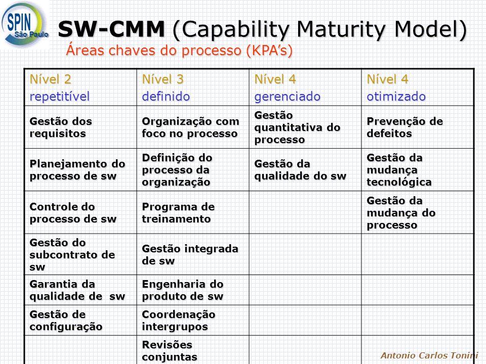 Antonio Carlos Tonini SW-CMM (Capability Maturity Model) Nível 2 repetitível Nível 3 definido Nível 4 gerenciado otimizado Gestão dos requisitos Organ