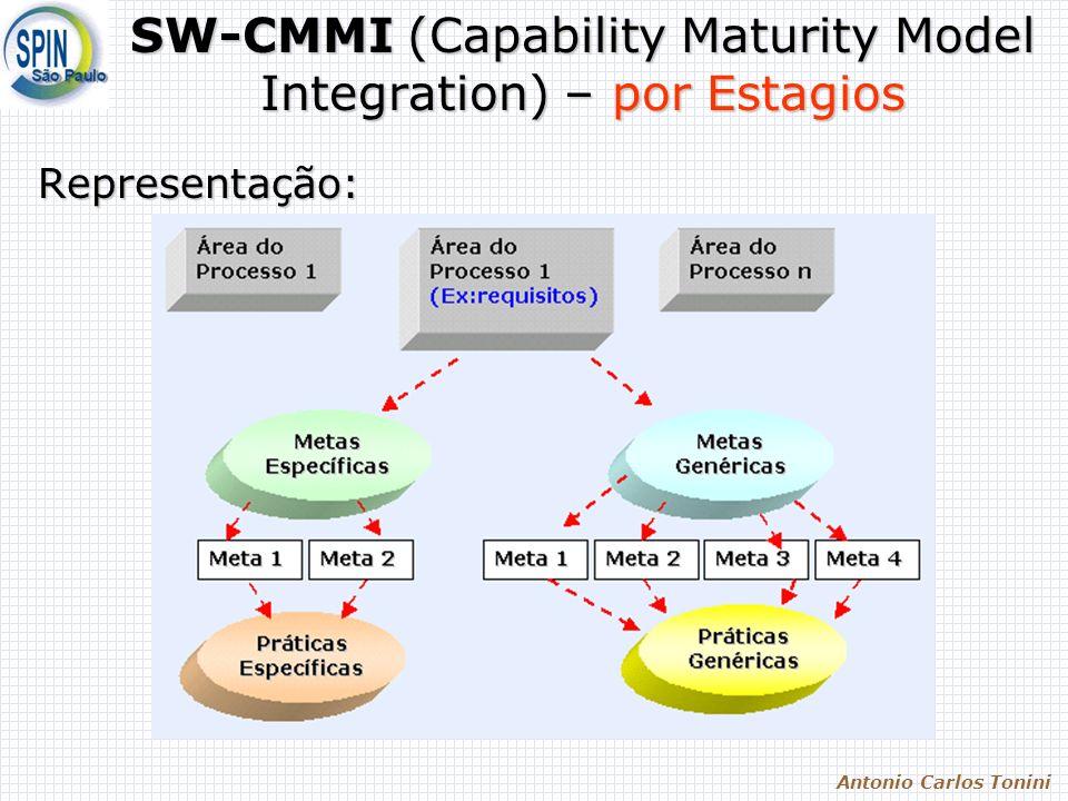 Antonio Carlos Tonini SW-CMMI (Capability Maturity Model Integration) – por Estagios Representação: