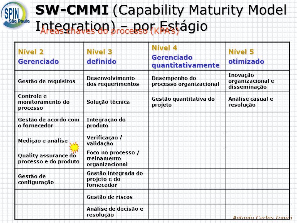 Antonio Carlos Tonini SW-CMMI (Capability Maturity Model Integration) – por Estágio Nível 2 Gerenciado Nível 3 definido Nível 4 Gerenciado quantitativ