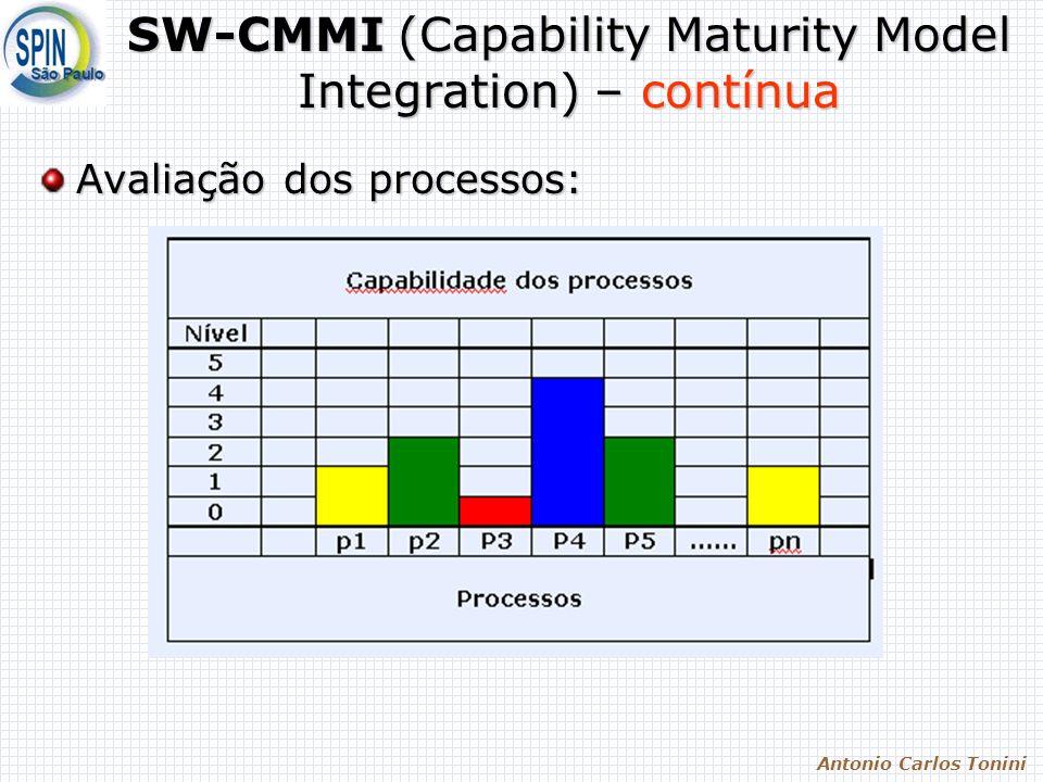 Antonio Carlos Tonini SW-CMMI (Capability Maturity Model Integration) – contínua Avaliação dos processos:
