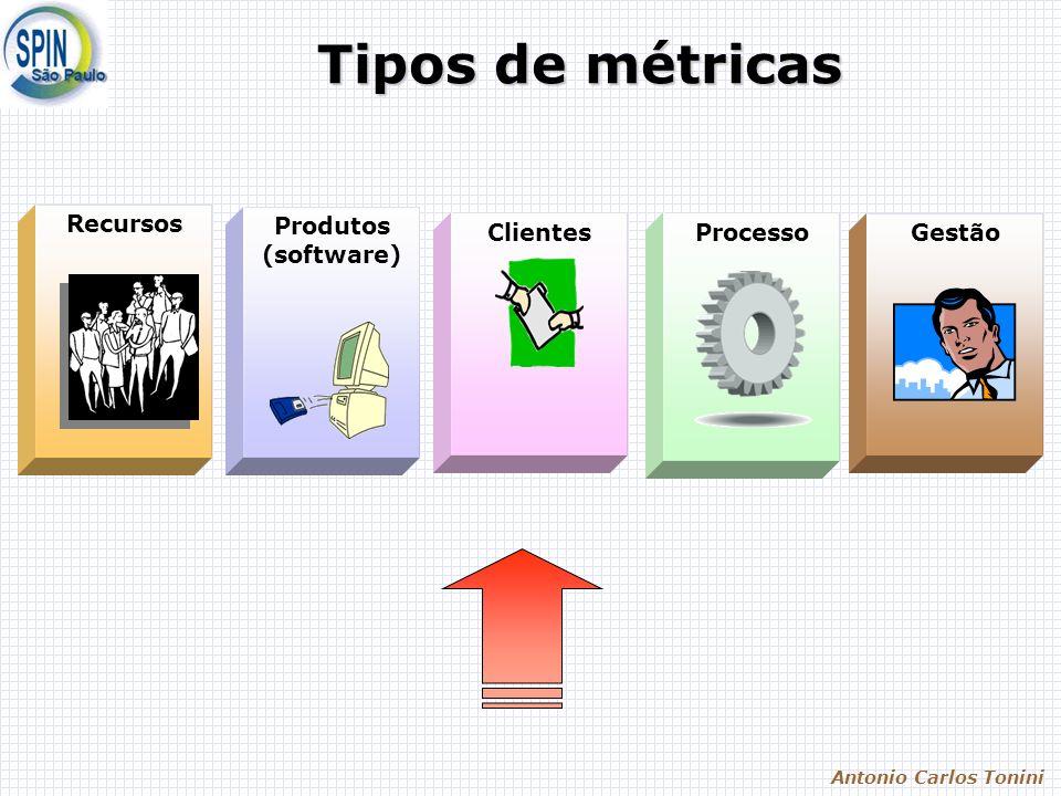 Antonio Carlos Tonini SW-CMM (Capability Maturity Model) Guia para melhoria contínua do processo de sw Estrutura básica para métodos confiáveis de avaliação 1.