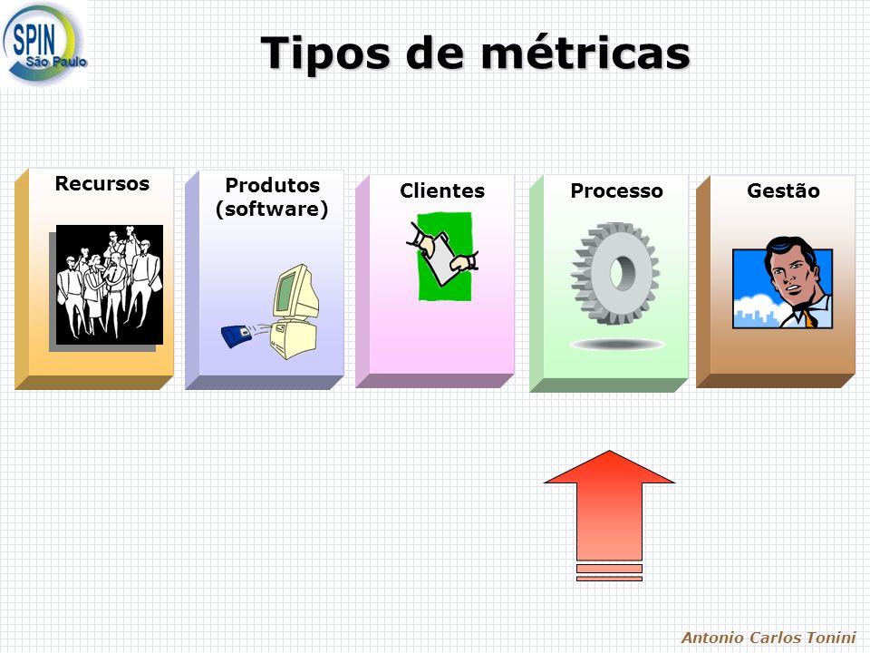 Antonio Carlos Tonini Métricas do Processo Objetivos: Acompanhamento do processo de desenvolvimento Acompanhamento com a aprendizagem do processo Acompanhamento da taxa de perfeição Acompanhamento da atualidade tecnológica