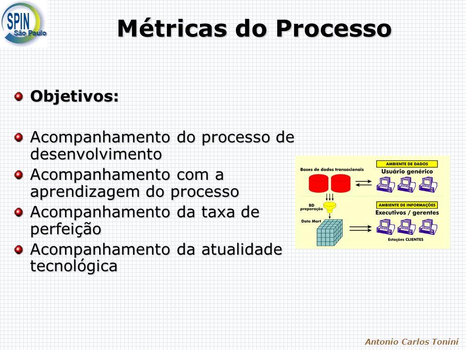 Antonio Carlos Tonini Métricas do Processo Objetivos: Acompanhamento do processo de desenvolvimento Acompanhamento com a aprendizagem do processo Acom
