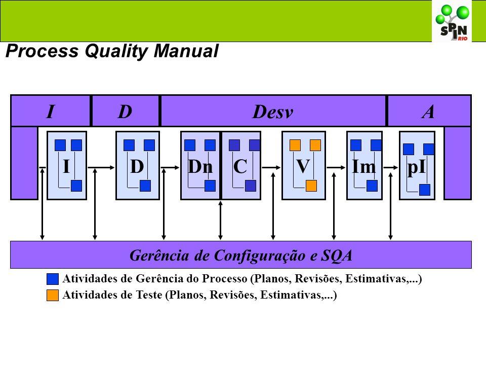 A IVImpIDC Gerência de Configuração e SQA Atividades de Gerência do Processo (Planos, Revisões, Estimativas,...) DnC IDDesv Atividades de Teste (Plano