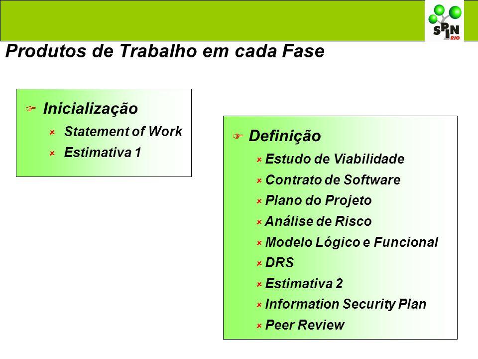 Produtos de Trabalho em cada Fase Inicialização Statement of Work Estimativa 1 Definição Estudo de Viabilidade Contrato de Software Plano do Projeto A
