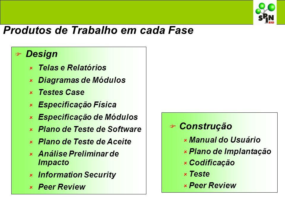 Produtos de Trabalho em cada Fase Design Telas e Relatórios Diagramas de Módulos Testes Case Especificação Física Especificação de Módulos Plano de Te
