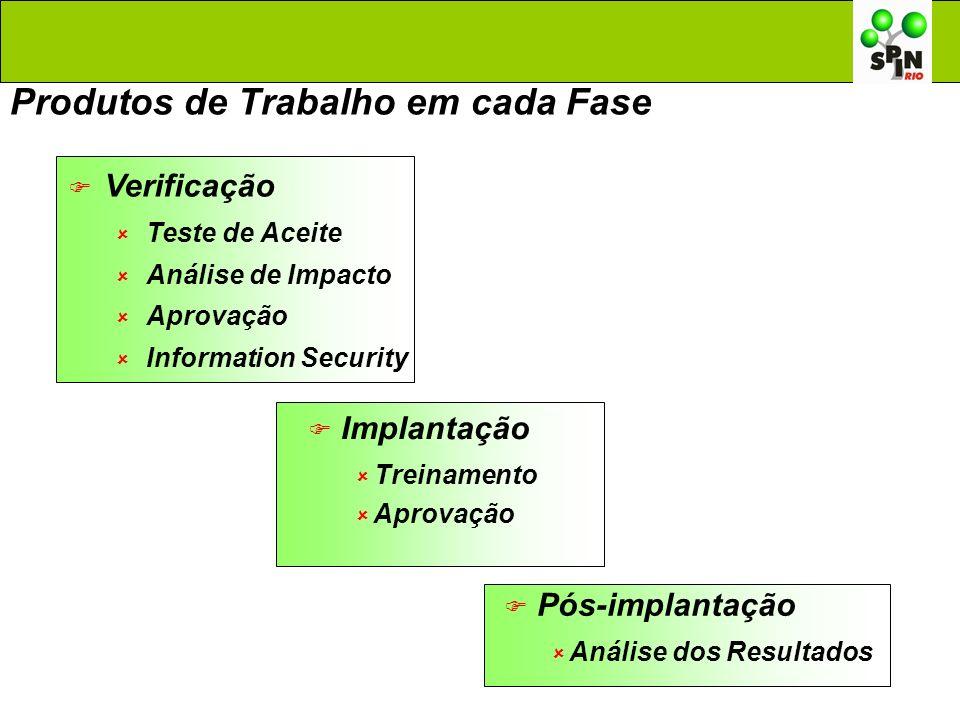 Produtos de Trabalho em cada Fase Verificação Teste de Aceite Análise de Impacto Aprovação Information Security Implantação Treinamento Aprovação Pós-